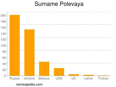 Surname Polevaya