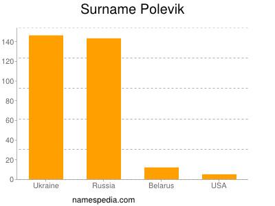Surname Polevik