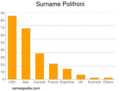 Surname Polifroni
