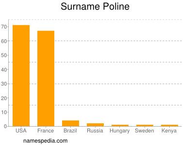 Familiennamen Poline