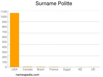 Surname Politte