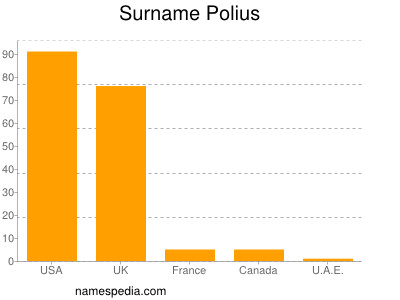 Surname Polius