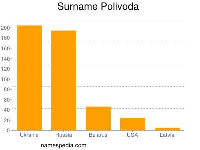 Surname Polivoda