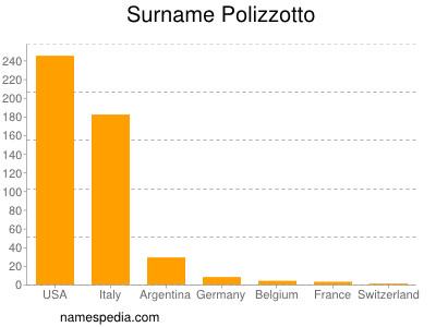 Surname Polizzotto