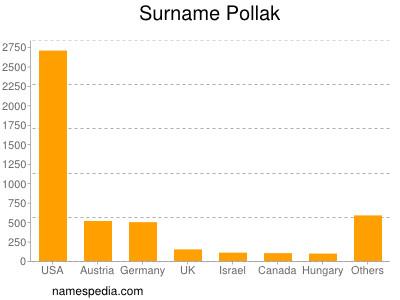 Surname Pollak