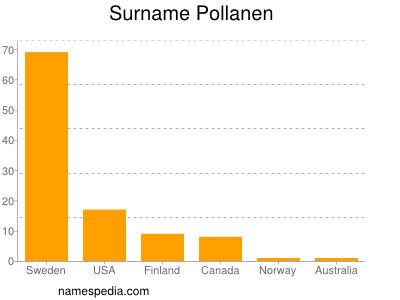 Surname Pollanen