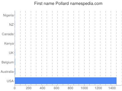 Given name Pollard
