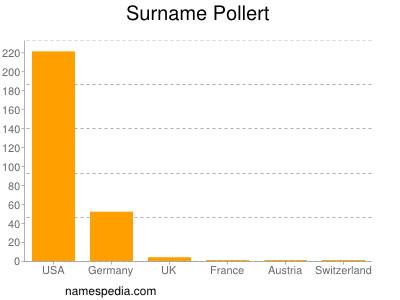 Surname Pollert