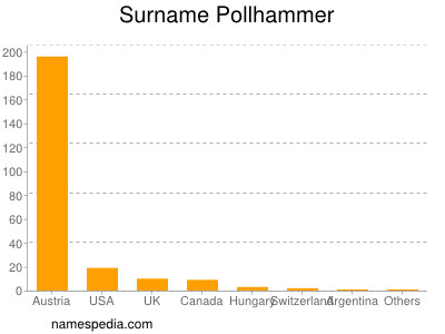 Surname Pollhammer