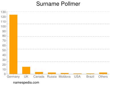 nom Pollmer