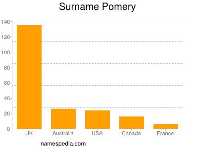 Surname Pomery