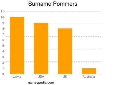 Surname Pommers