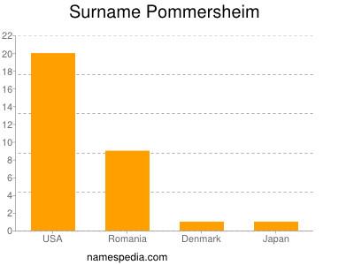 Surname Pommersheim
