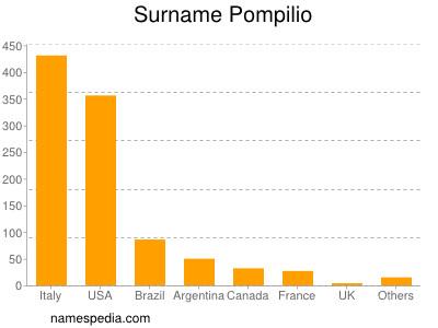 Surname Pompilio