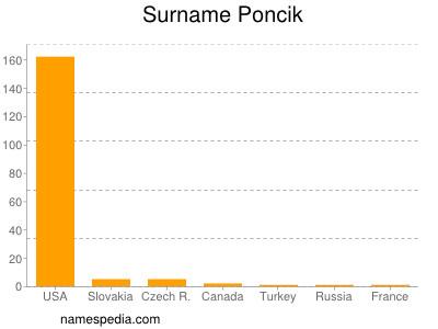 Surname Poncik