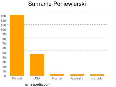 Surname Poniewierski