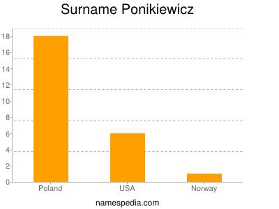 Surname Ponikiewicz