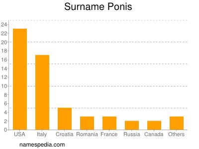 Surname Ponis