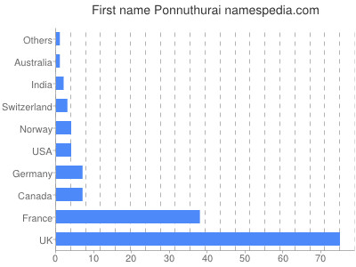Given name Ponnuthurai