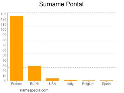 Surname Pontal