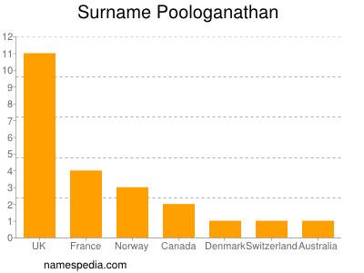 Surname Poologanathan