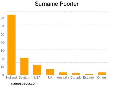 Surname Poorter