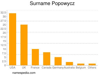 Surname Popowycz