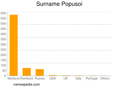 Surname Popusoi