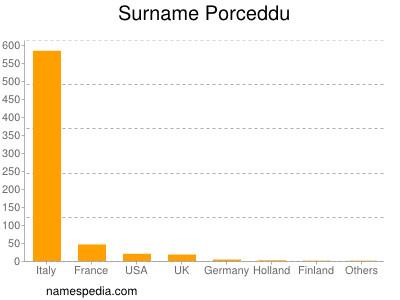 Surname Porceddu