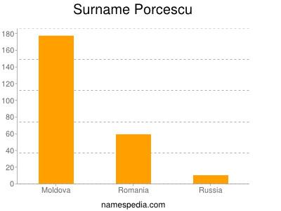Familiennamen Porcescu