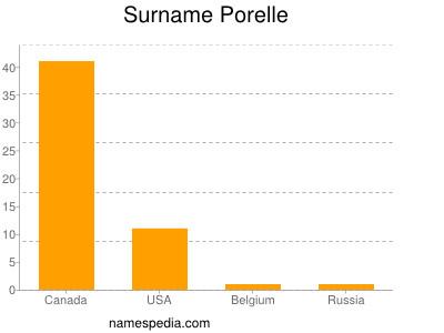 Surname Porelle