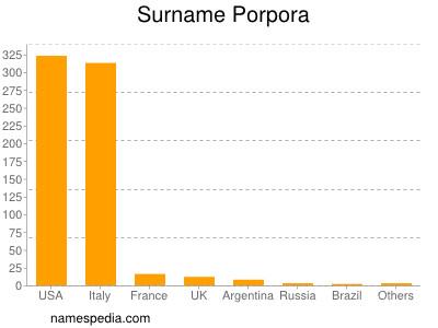 Surname Porpora