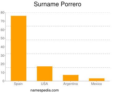 Surname Porrero