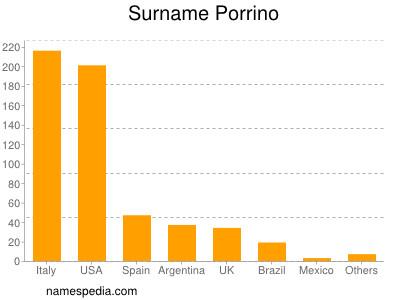 Surname Porrino