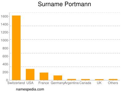 Surname Portmann