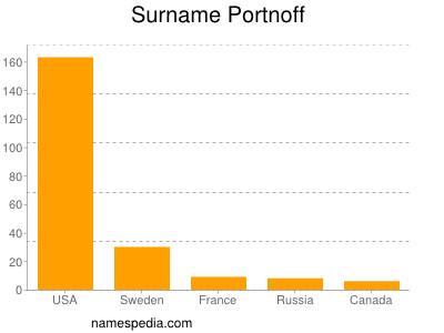 Surname Portnoff