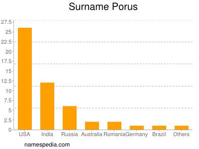Surname Porus
