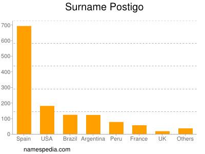 Surname Postigo