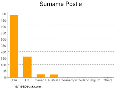 Surname Postle