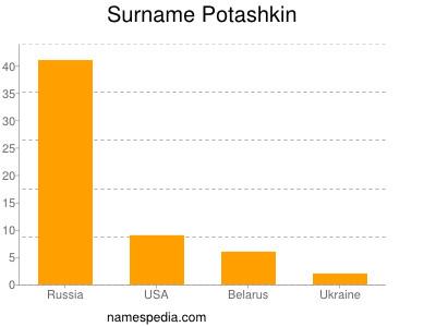 Surname Potashkin