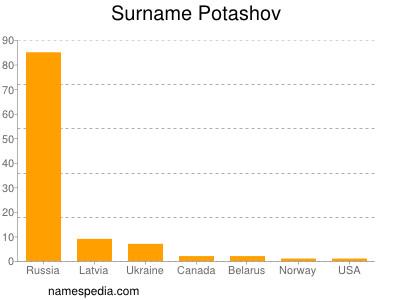 Surname Potashov