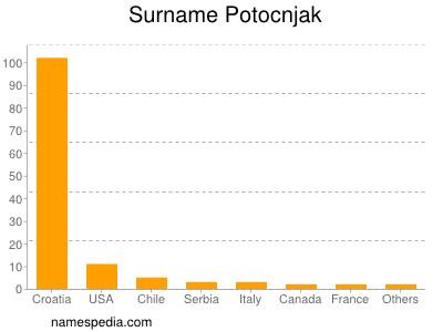 Surname Potocnjak