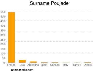 Surname Poujade