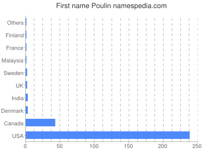 Given name Poulin