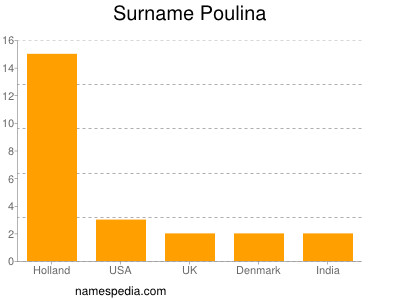 Surname Poulina