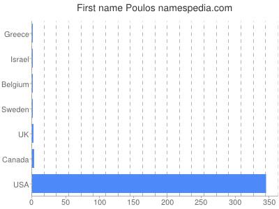 Vornamen Poulos