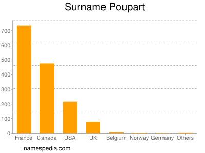 Surname Poupart