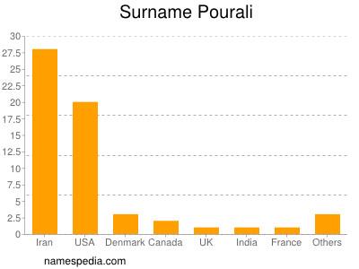 Surname Pourali