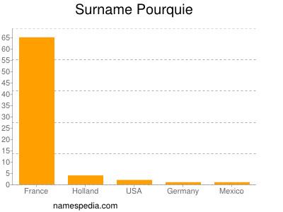 Surname Pourquie