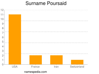 Surname Poursaid